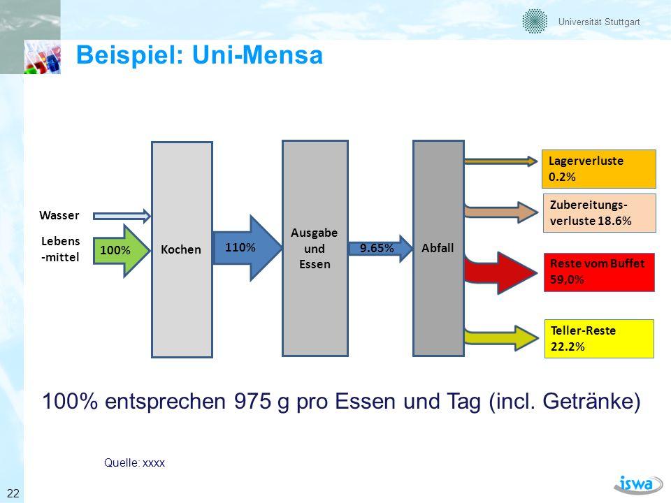 Universität Stuttgart Endverbraucher/Haushalte Basis 82 kg/(E*a) Entsorgungswege 23