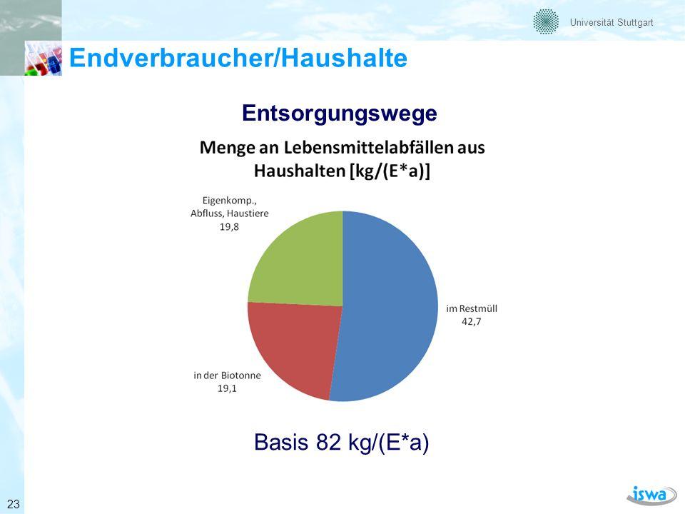 Universität Stuttgart Endverbraucher (Vermeidbarkeit) Menge an Lebensmittelabfällen aus Haushalten in Deutschland Basis: 6,68 Mio.