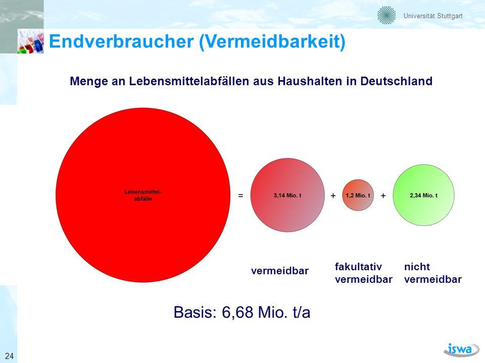 Universität Stuttgart Endverbraucher (Abfallzusammensetzung) Zusammensetzung der vermeidbaren und teilweise vermeidbaren Lebensmittelabfälle aus Haushalten nach Produktgruppe (Masse-%) Basis: 53 kg/(E*a), Warenwert 234 EUR 25
