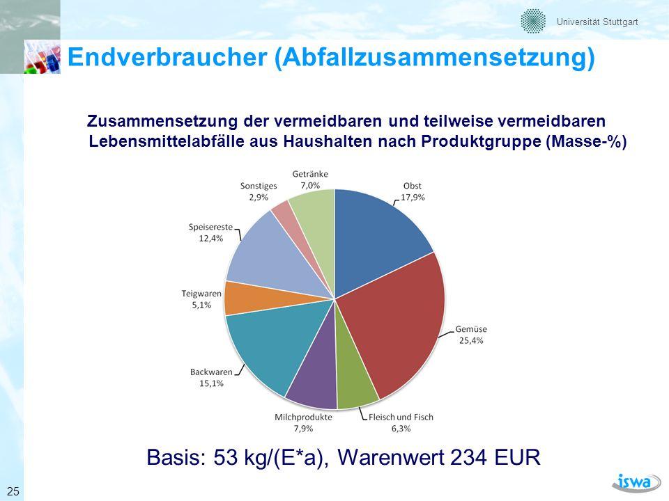 Universität Stuttgart Beispiel: Lebensmittel im Restmüll (verpackt) Quelle: Kranert et al.
