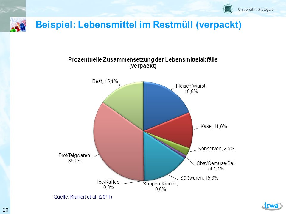 Universität Stuttgart Beispiel: Lebensmittel im Restmüll (unverpackt) Quelle: Kranert et al.