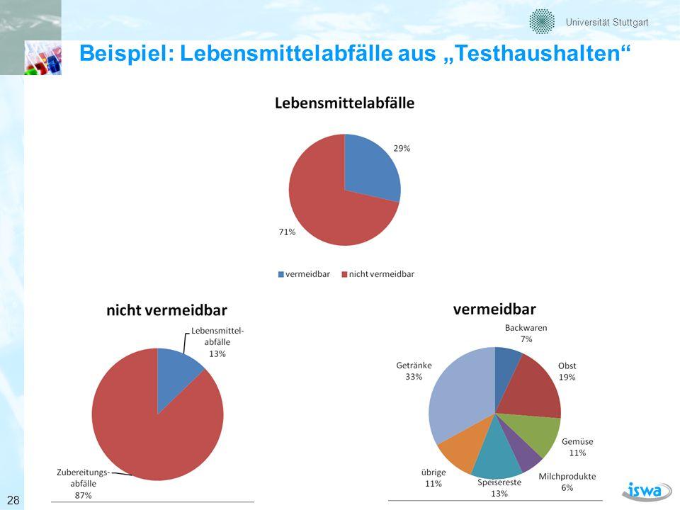 Universität Stuttgart Gründe für vermeidbare Lebensmittelabfälle in Pilothaushalten Quelle: Barabosz (2011) 29 Lebensmittel-Abfallmenge Verteilung nach Grund (Gesamt: ca.
