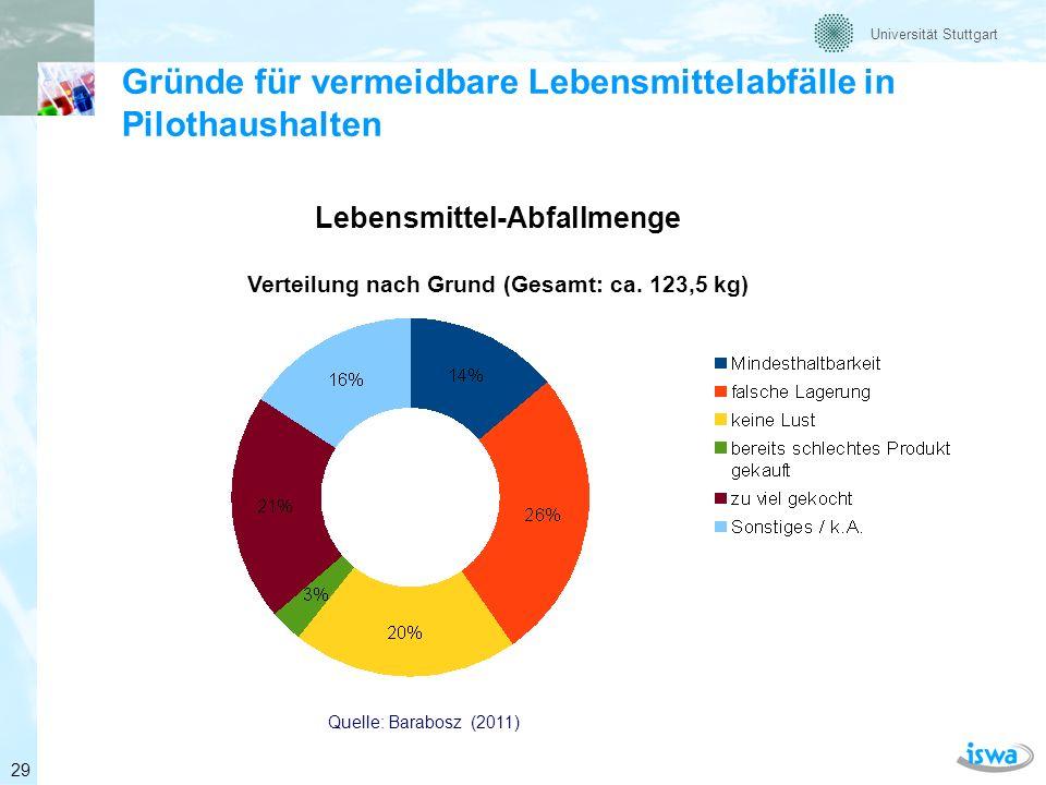 Universität Stuttgart Handlungsempfehlungen (1) Maßnahmen der Lebensmittelindustrie Gebinde- / Verpackungsgrößen reduzieren Selbstverpflichtungserklärungen zur Abfallvermeidung Kritische Überprüfung von Vermarktungs- und Handelsnormen Verpackungsdesign (Schutzwirkung, Informationen und Hinweise z.