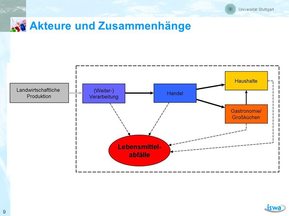 Universität Stuttgart Definition Lebensmittelabfall Es wird unterschieden zwischen: vermeidbaren, teilweise / fakultativ vermeidbaren und nicht vermeidbaren Lebensmittelabfällen 10