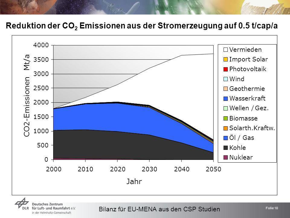 Folie 10 Reduktion der CO 2 Emissionen aus der Stromerzeugung auf 0.5 t/cap/a Bilanz für EU-MENA aus den CSP Studien