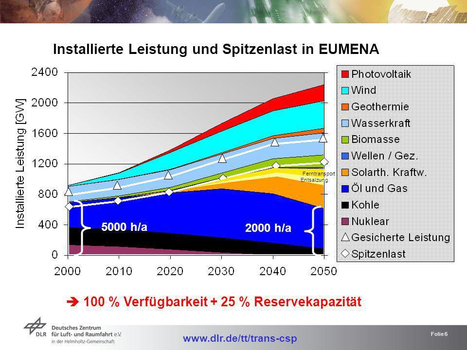 Folie 6 Installierte Leistung und Spitzenlast in EUMENA 100 % Verfügbarkeit + 25 % Reservekapazität 5000 h/a 2000 h/a Ferntransport Entsalzung www.dlr