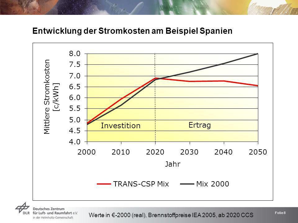 Folie 8 Entwicklung der Stromkosten am Beispiel Spanien Werte in -2000 (real), Brennstoffpreise IEA 2005, ab 2020 CCS 4.0 4.5 5.0 5.5 6.0 6.5 7.0 7.5