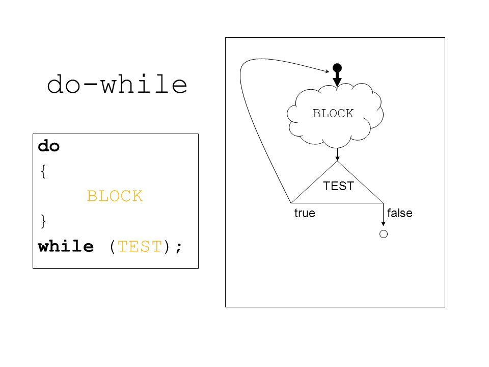 do-while do { BLOCK } while (TEST); TEST true false BLOCK