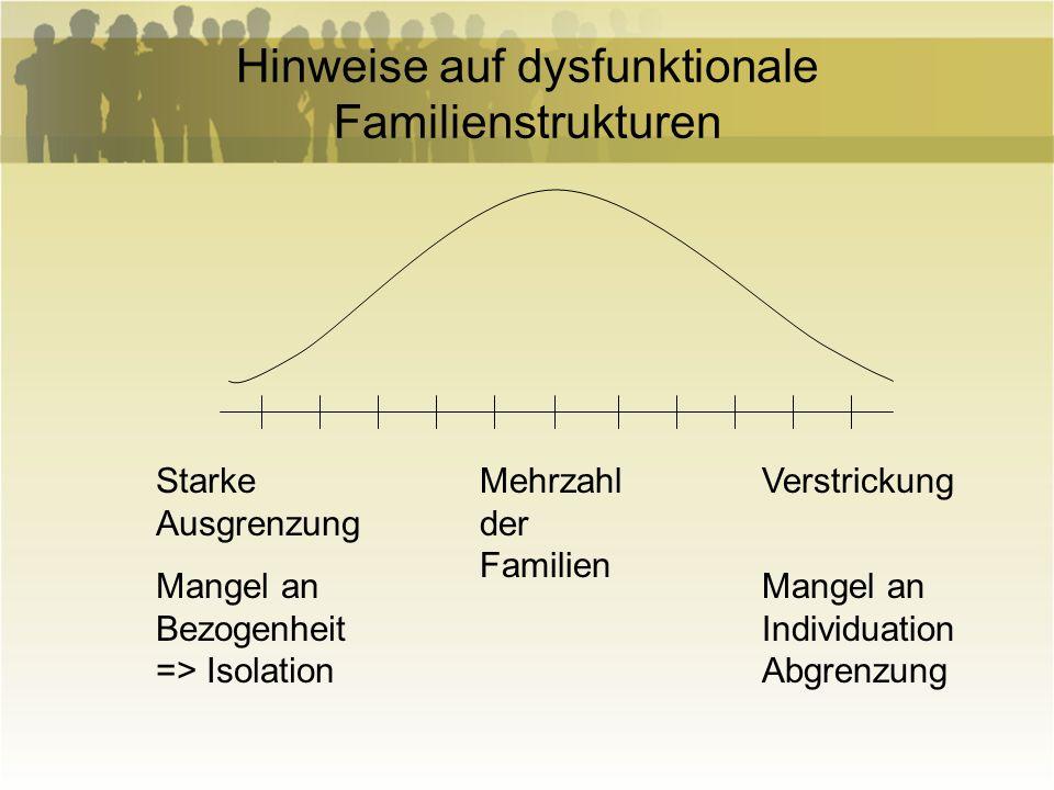 Hinweise auf dysfunktionale Familienstrukturen Starke Ausgrenzung Mangel an Bezogenheit => Isolation Mehrzahl der Familien Verstrickung Mangel an Indi