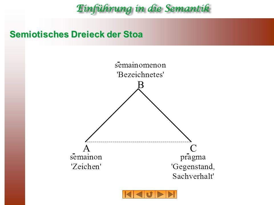 Semiotisches Dreieck der Stoa semainon 'Zeichen' A pragma 'Gegenstand, Sachverhalt' C semainomenon 'Bezeichnetes' B