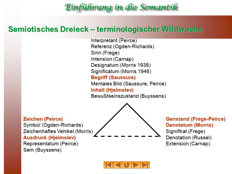 Semiotisches Dreieck – terminologischer Wildwuchs Interpretant (Peirce) Referenz (Ogden-Richards) Sinn (Frege) Intension (Carnap) Designatum (Morris 1