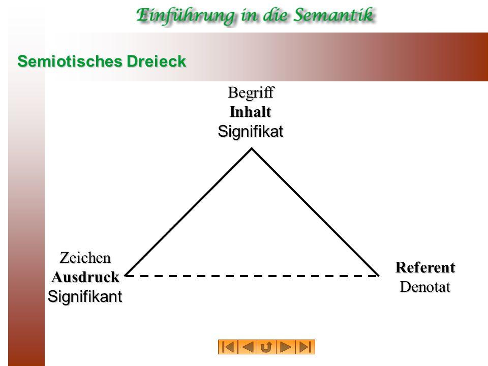 Semiotisches Dreieck BegriffInhaltSignifikat ZeichenAusdruckSignifikant ReferentDenotat
