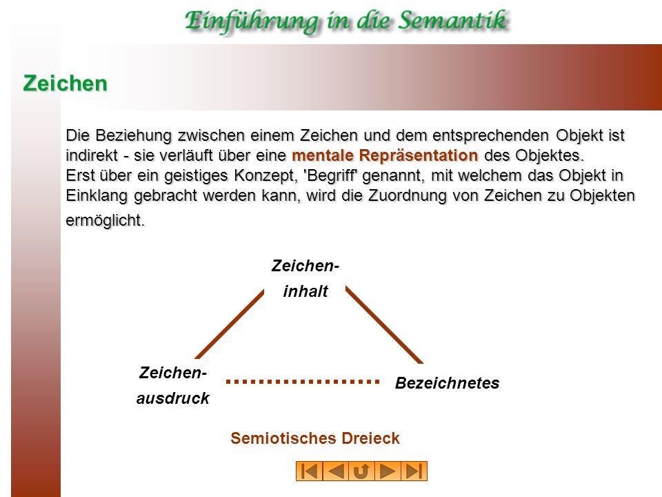 Zeichen Zeichen- ausdruck Zeichen- inhalt Bezeichnetes Semiotisches Dreieck