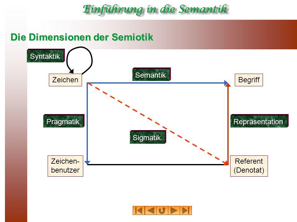 Die Dimensionen der Semiotik Zeichen Semantik Syntaktik Pragmatik Begriff Zeichen- benutzer Repräsentation Referent (Denotat) Sigmatik