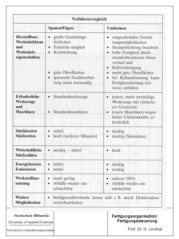 Hochschule Mittweida University of Applied Sciences Fachbereich Wirtschaftswissenschaften Prof. Dr. H. Lindner Fertigungsorganisation/ Fertigungssteue