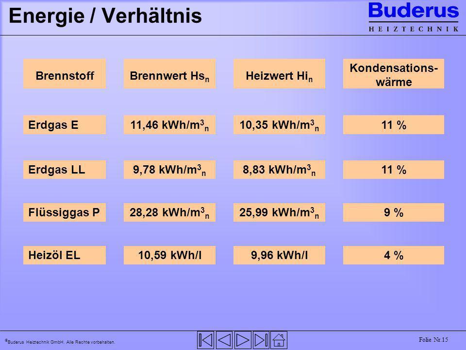 Buderus Heiztechnik GmbH. Alle Rechte vorbehalten. Folie Nr.15 Energie / Verhältnis BrennstoffBrennwert Hs n Heizwert Hi n Kondensations- wärme Erdgas