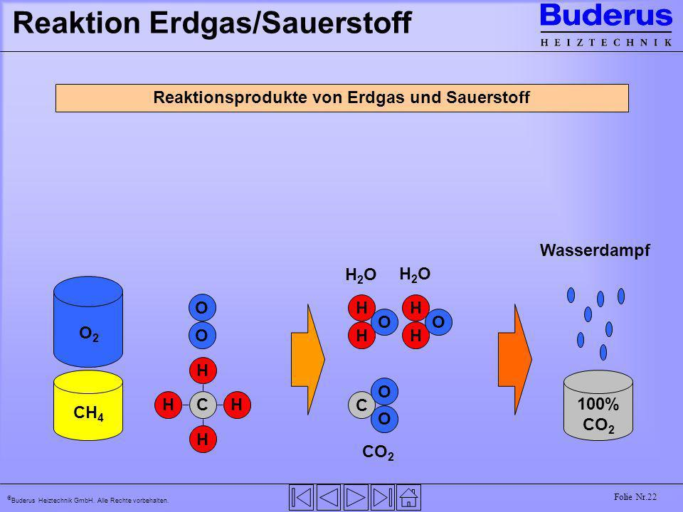 Buderus Heiztechnik GmbH. Alle Rechte vorbehalten. Folie Nr.22 Reaktion Erdgas/Sauerstoff CH 4 O2O2 C H HH H O O 100% CO 2 Wasserdampf Reaktionsproduk