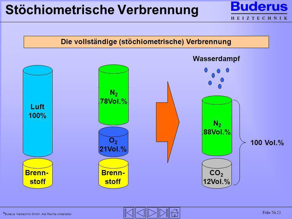 Buderus Heiztechnik GmbH. Alle Rechte vorbehalten. Folie Nr.23 Stöchiometrische Verbrennung Die vollständige (stöchiometrische) Verbrennung Brenn- sto