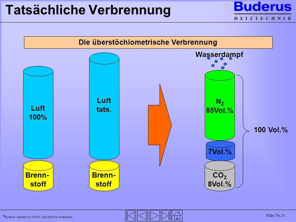 Buderus Heiztechnik GmbH. Alle Rechte vorbehalten. Folie Nr.24 Tatsächliche Verbrennung Die überstöchiometrische Verbrennung Brenn- stoff Luft 100% Br