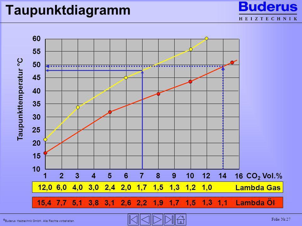 Buderus Heiztechnik GmbH. Alle Rechte vorbehalten. Folie Nr.27 Taupunktdiagramm 50 55 60 45 40 35 30 25 20 15 10 Taupunkttemperatur °C 123456789101214