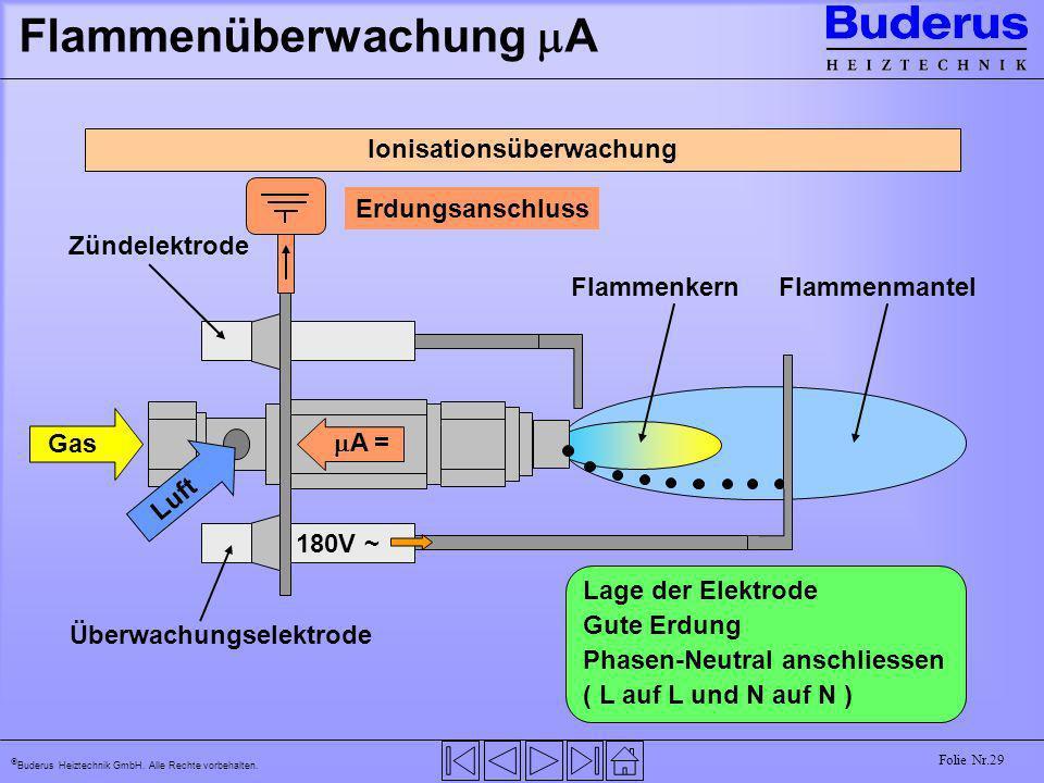 Buderus Heiztechnik GmbH. Alle Rechte vorbehalten. Folie Nr.29 Flammenüberwachung A Ionisationsüberwachung Gas FlammenkernFlammenmantel Luft Zündelekt