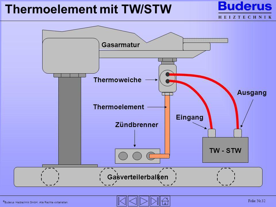 Buderus Heiztechnik GmbH. Alle Rechte vorbehalten. Folie Nr.32 Thermoelement mit TW/STW TW - STW Gasverteilerbalken Gasarmatur Zündbrenner Thermoweich
