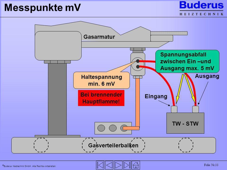 Buderus Heiztechnik GmbH. Alle Rechte vorbehalten. Folie Nr.33 Messpunkte mV TW - STW Eingang Ausgang Gasverteilerbalken Gasarmatur Haltespannung min.