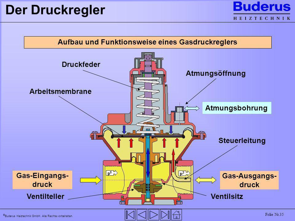 Buderus Heiztechnik GmbH. Alle Rechte vorbehalten. Folie Nr.35 Der Druckregler Aufbau und Funktionsweise eines Gasdruckreglers Gas-Eingangs- druck Gas