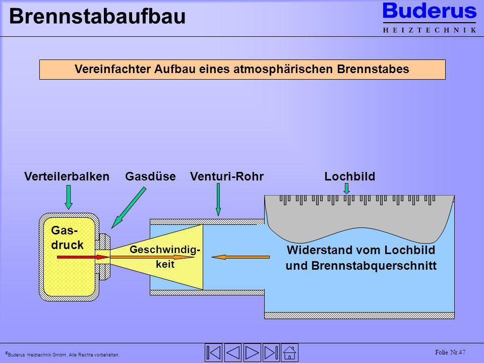 Buderus Heiztechnik GmbH. Alle Rechte vorbehalten. Folie Nr.47 Brennstabaufbau Vereinfachter Aufbau eines atmosphärischen Brennstabes Gas- druck Gesch
