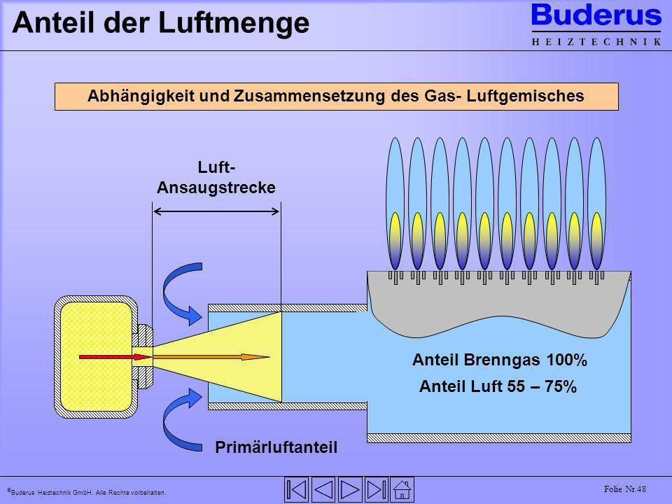 Buderus Heiztechnik GmbH. Alle Rechte vorbehalten. Folie Nr.48 Anteil der Luftmenge Abhängigkeit und Zusammensetzung des Gas- Luftgemisches Luft- Ansa