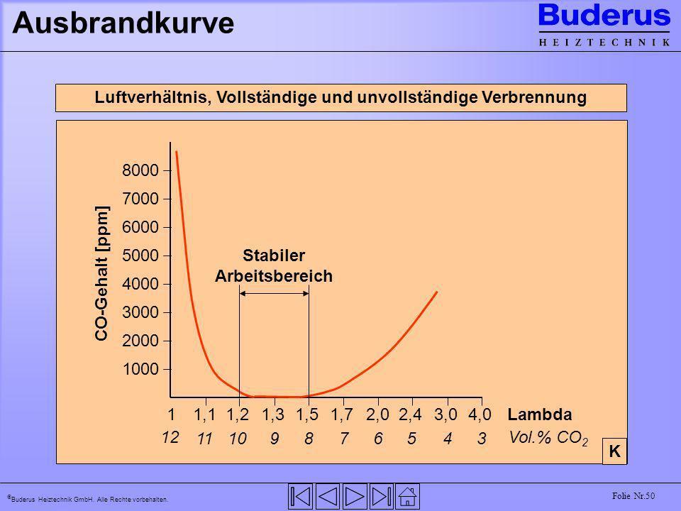 Buderus Heiztechnik GmbH. Alle Rechte vorbehalten. Folie Nr.50 Ausbrandkurve Luftverhältnis, Vollständige und unvollständige Verbrennung 1 1,11,22,01,