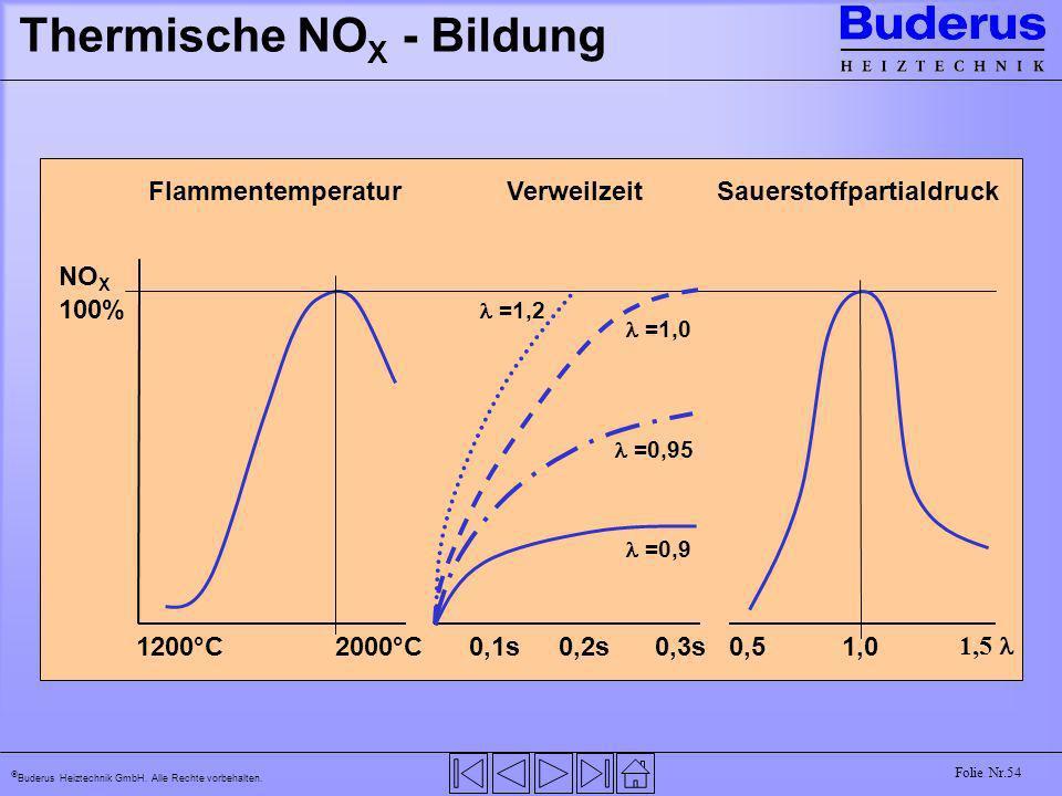 Buderus Heiztechnik GmbH. Alle Rechte vorbehalten. Folie Nr.54 Thermische NO X - Bildung NO X 100% 1200°C2000°C0,1s0,2s0,3s0,51,0 FlammentemperaturVer