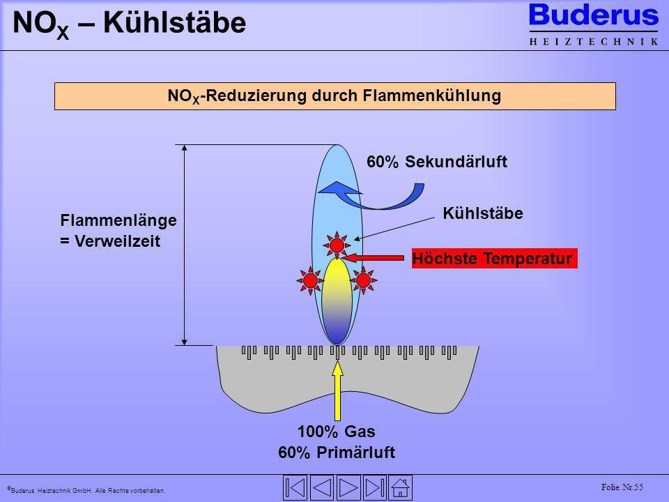 Buderus Heiztechnik GmbH. Alle Rechte vorbehalten. Folie Nr.55 NO X – Kühlstäbe 100% Gas 60% Primärluft 60% Sekundärluft Höchste Temperatur NO X -Redu