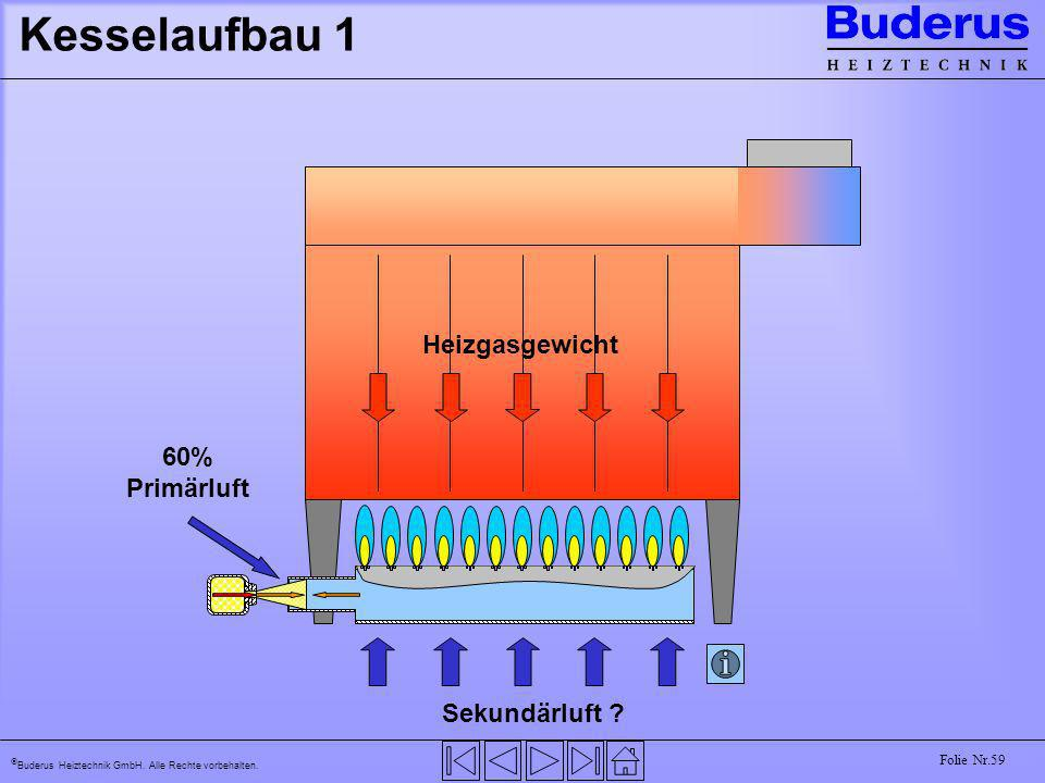 Buderus Heiztechnik GmbH. Alle Rechte vorbehalten. Folie Nr.59 Kesselaufbau 1 Sekundärluft ? Heizgasgewicht 60% Primärluft