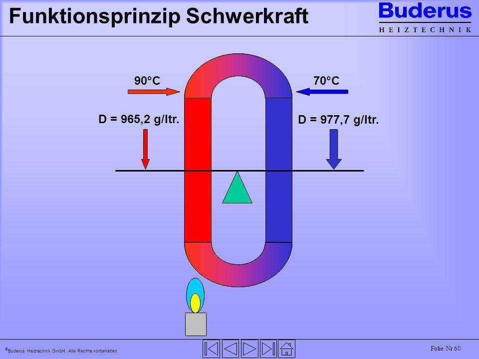 Buderus Heiztechnik GmbH. Alle Rechte vorbehalten. Folie Nr.60 Funktionsprinzip Schwerkraft 90°C70°C D = 965,2 g/ltr. D = 977,7 g/ltr.