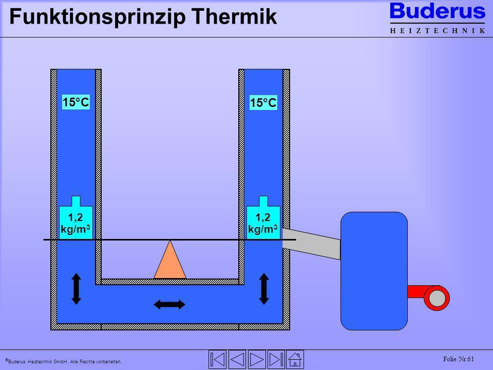 Buderus Heiztechnik GmbH. Alle Rechte vorbehalten. Folie Nr.61 Funktionsprinzip Thermik 15°C 1,2 kg/m 3 1,2 kg/m 3