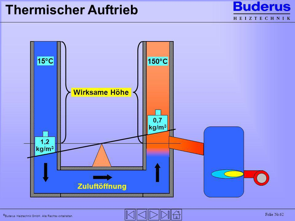 Buderus Heiztechnik GmbH. Alle Rechte vorbehalten. Folie Nr.62 Thermischer Auftrieb 15°C 150°C Wirksame Höhe 1,2 kg/m 3 0,7 kg/m 3 Zuluftöffnung