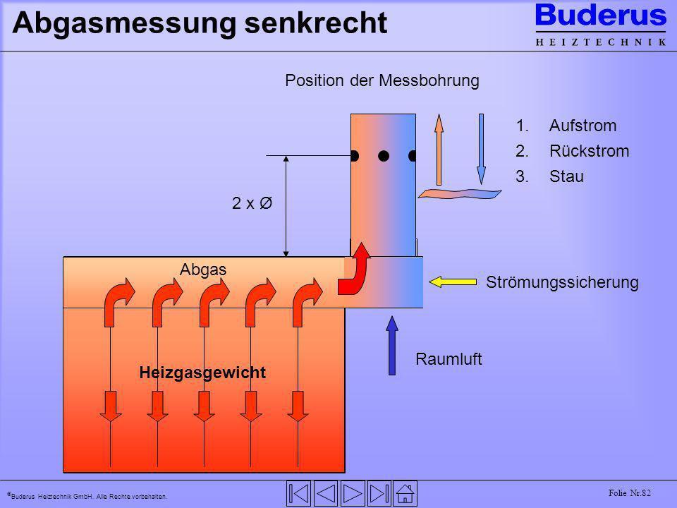 Buderus Heiztechnik GmbH. Alle Rechte vorbehalten. Folie Nr.82 Abgasmessung senkrecht Heizgasgewicht 2 x Ø 1.Aufstrom 2.Rückstrom 3.Stau Strömungssich