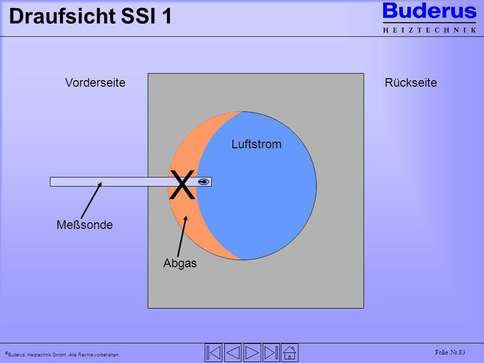 Buderus Heiztechnik GmbH. Alle Rechte vorbehalten. Folie Nr.83 Draufsicht SSI 1 RückseiteVorderseite Abgas Luftstrom Meßsonde X