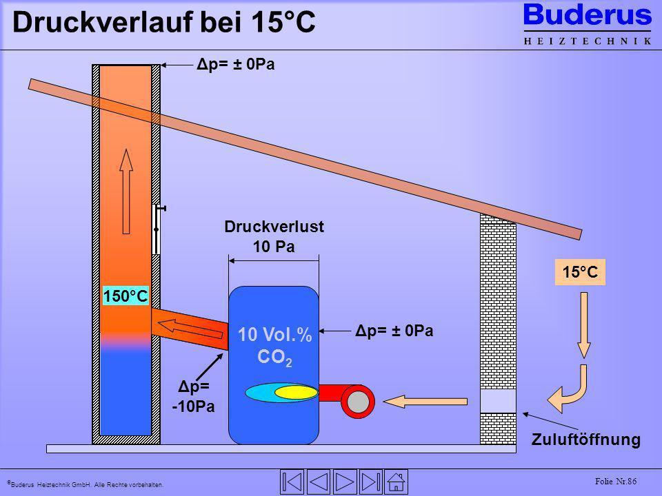 Buderus Heiztechnik GmbH. Alle Rechte vorbehalten. Folie Nr.86 Druckverlauf bei 15°C 15°C 150°C 10 Vol.% CO 2 15°C Zuluftöffnung Δp= ± 0Pa Druckverlus