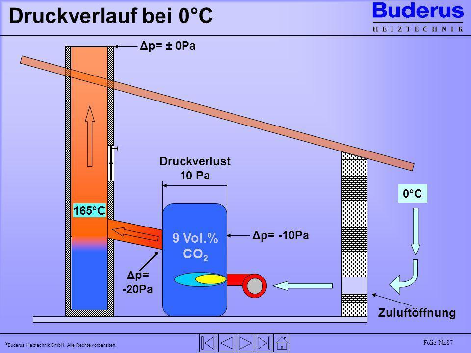 Buderus Heiztechnik GmbH. Alle Rechte vorbehalten. Folie Nr.87 Druckverlauf bei 0°C 15°C 165°C 9 Vol.% CO 2 0°C Zuluftöffnung Δp= -10Pa Druckverlust 1