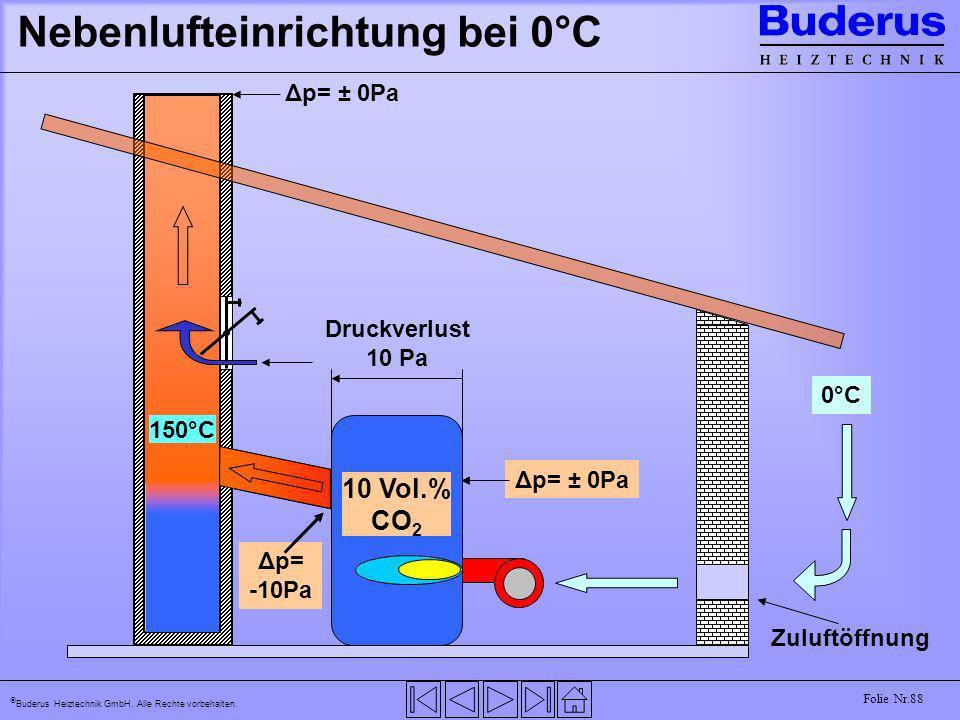 Buderus Heiztechnik GmbH. Alle Rechte vorbehalten. Folie Nr.88 Nebenlufteinrichtung bei 0°C 15°C 165°C 9 Vol.% CO 2 0°C Zuluftöffnung Δp= -10Pa Druckv