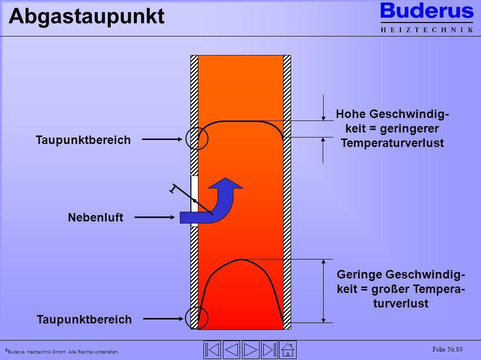 Buderus Heiztechnik GmbH. Alle Rechte vorbehalten. Folie Nr.89 Abgastaupunkt Geringe Geschwindig- keit = großer Tempera- turverlust Nebenluft Hohe Ges