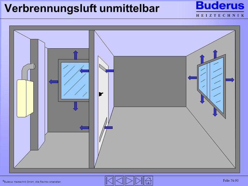Buderus Heiztechnik GmbH. Alle Rechte vorbehalten. Folie Nr.90 Verbrennungsluft unmittelbar