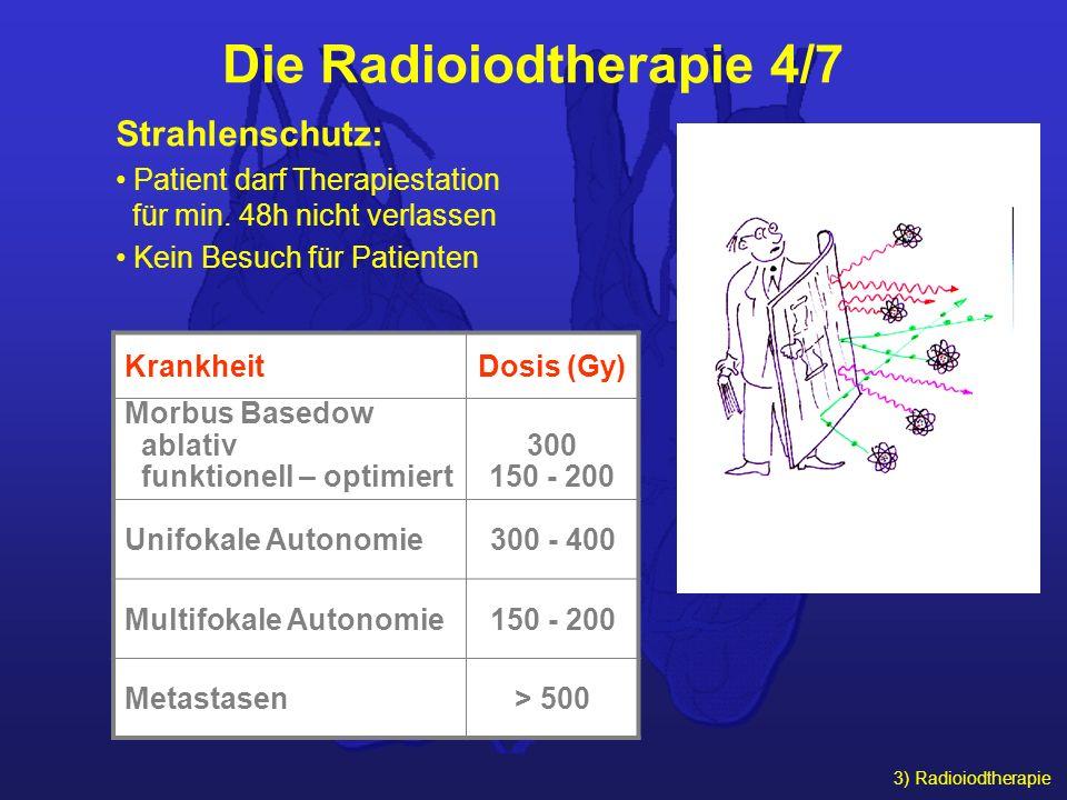 3) Radioiodtherapie Die Radioiodtherapie 4/7 Strahlenschutz: Patient darf Therapiestation für min. 48h nicht verlassen Kein Besuch für Patienten Krank