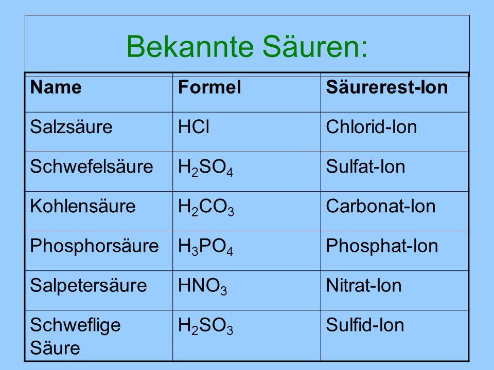 Bekannte Säuren: NameFormelSäurerest-Ion SalzsäureHClChlorid-Ion SchwefelsäureH 2 SO 4 Sulfat-Ion KohlensäureH 2 CO 3 Carbonat-Ion PhosphorsäureH 3 PO