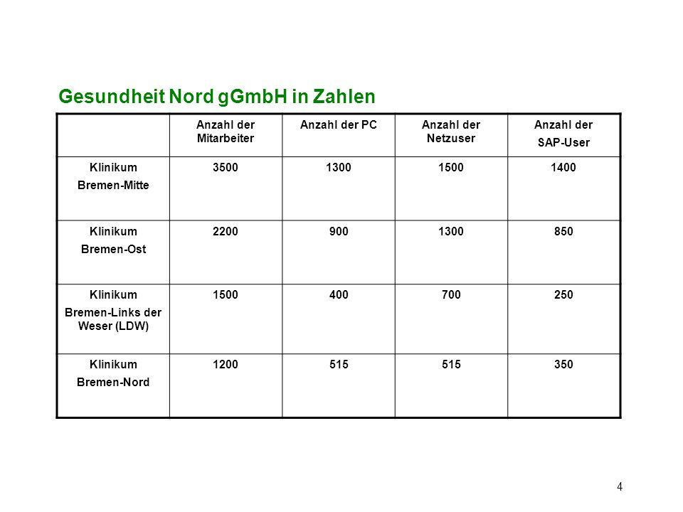 4 Gesundheit Nord gGmbH in Zahlen Anzahl der Mitarbeiter Anzahl der PCAnzahl der Netzuser Anzahl der SAP-User Klinikum Bremen-Mitte 3500130015001400 K