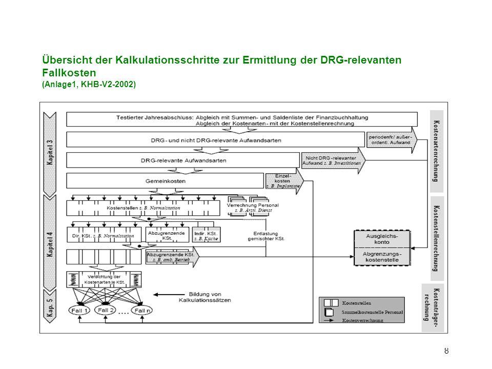 8 Übersicht der Kalkulationsschritte zur Ermittlung der DRG-relevanten Fallkosten (Anlage1, KHB-V2-2002)