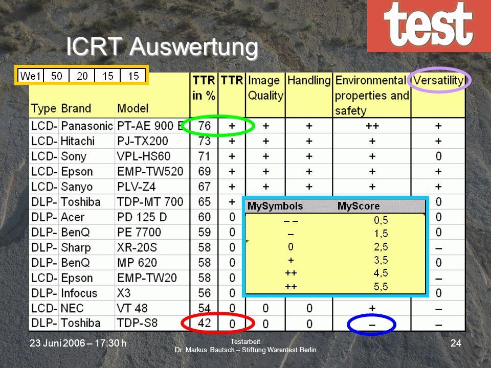 23 Juni 2006 – 17:30 h Testarbeit Dr. Markus Bautsch – Stiftung Warentest Berlin 23 Beispiel Auswertung und Darstellung von VideoprojektorenAuswertung