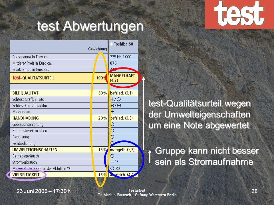 23 Juni 2006 – 17:30 h Testarbeit Dr. Markus Bautsch – Stiftung Warentest Berlin 27 test